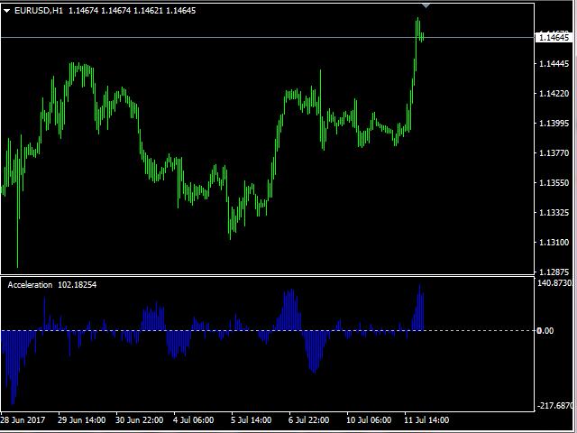 Price Accelerometer
