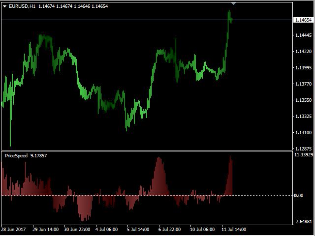 Price Speed Indicator