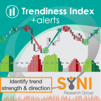 Trendiness Index MT5