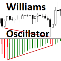 Williams Oscillator