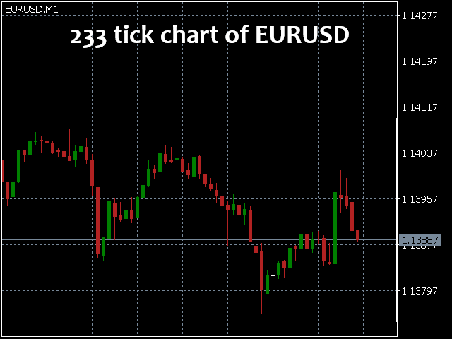Buy the x tick chart technical indicator for metatrader 5 in