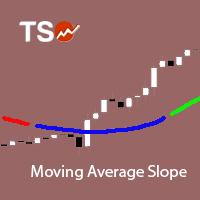 TSO Moving Average Slope MT5