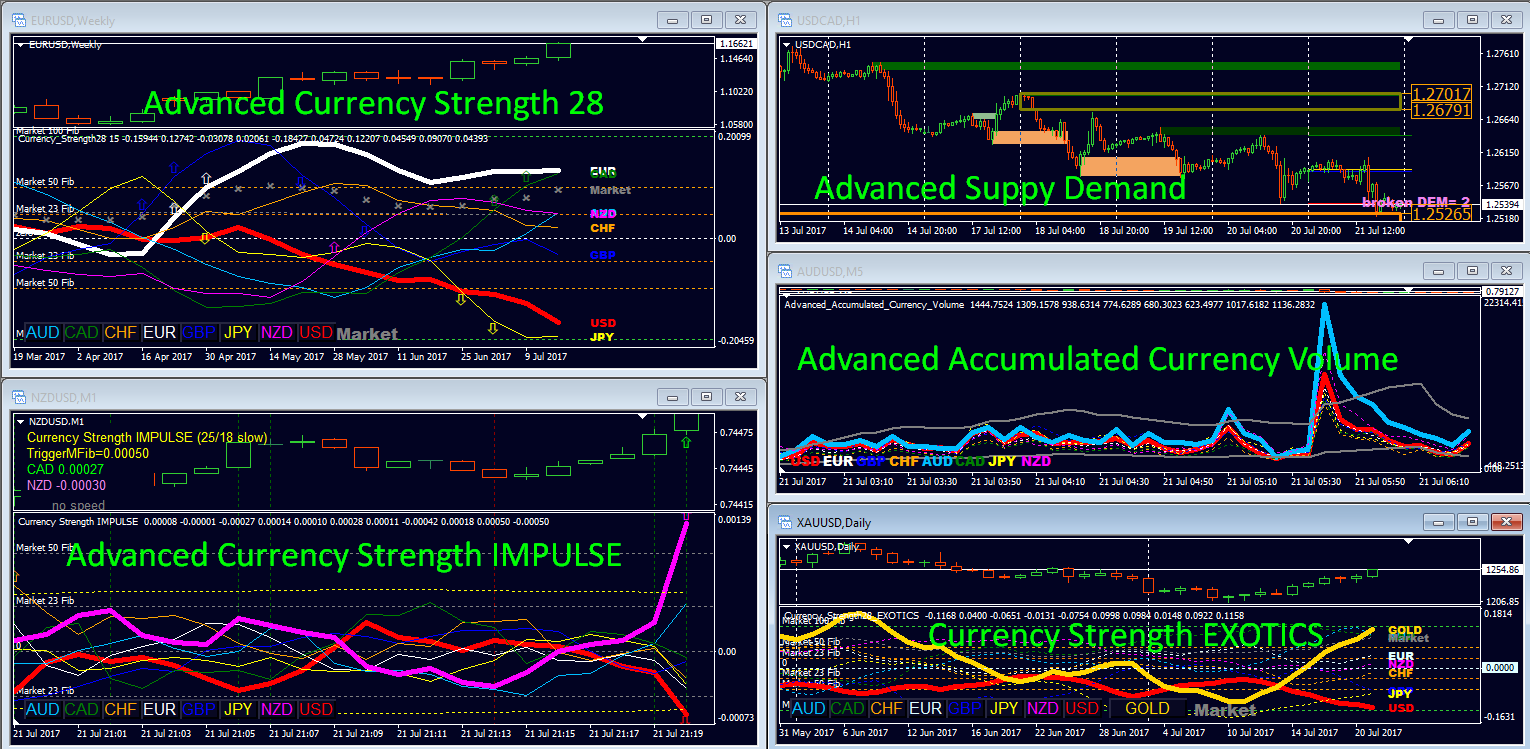 Advanced Currency Strength28 Indicator USER MANUAL