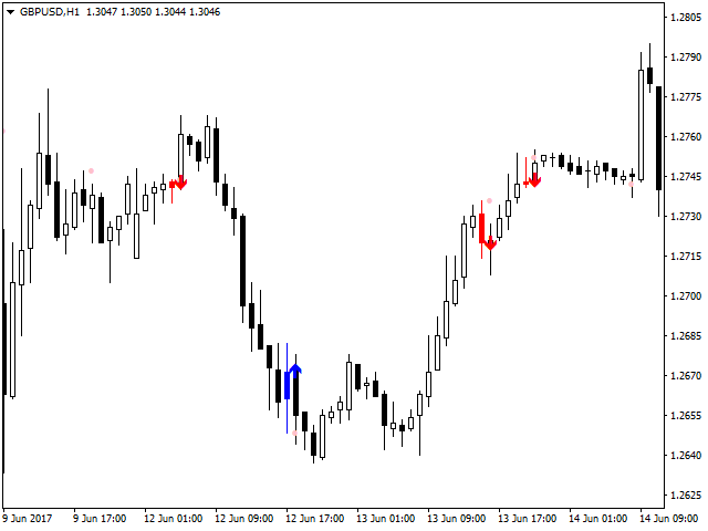 Download the 'Extremum Reverse Bar' Technical Indicator for