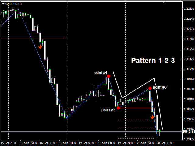 1 2 3 trading system