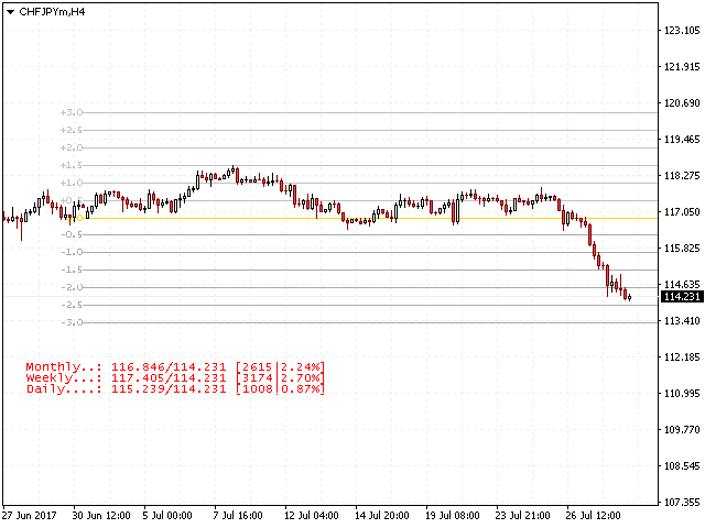 Percentage Levels Support and resistance