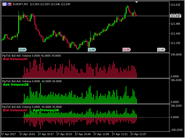 Forex indicators mql4