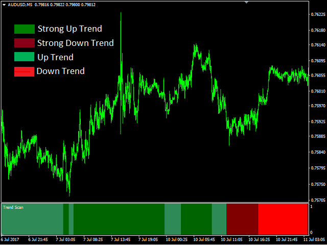 Trend Scan