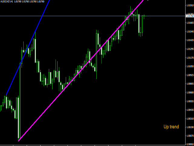 ZigZag Trend Channels