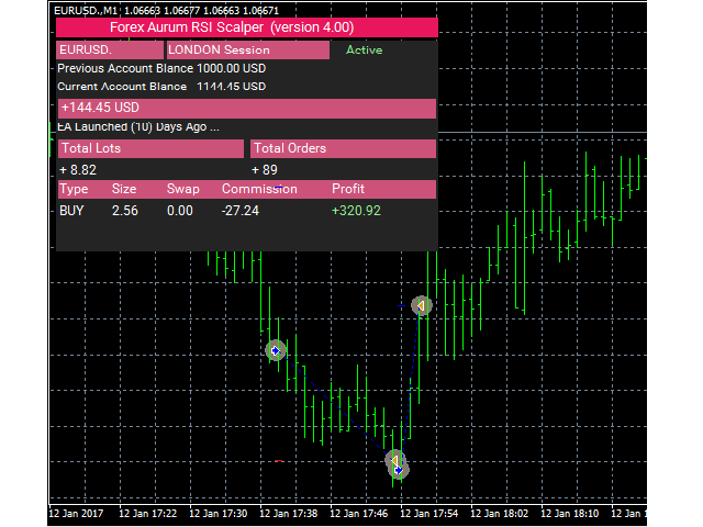 Robot Forex STE - Market Movement Tracker