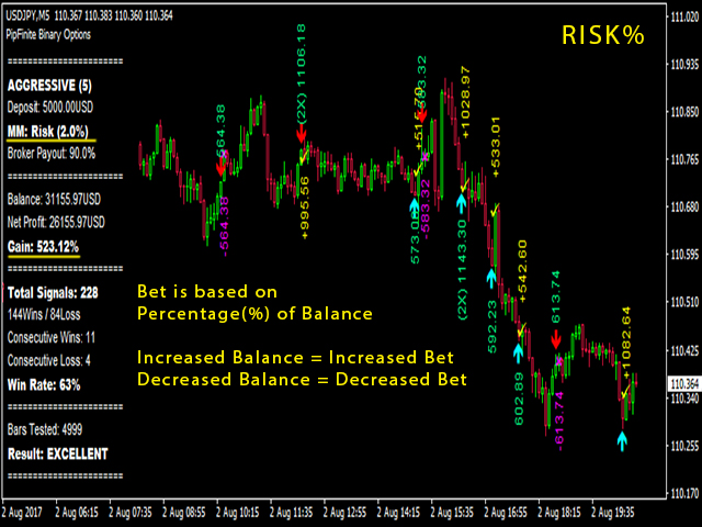 How to control fear of trading binary options