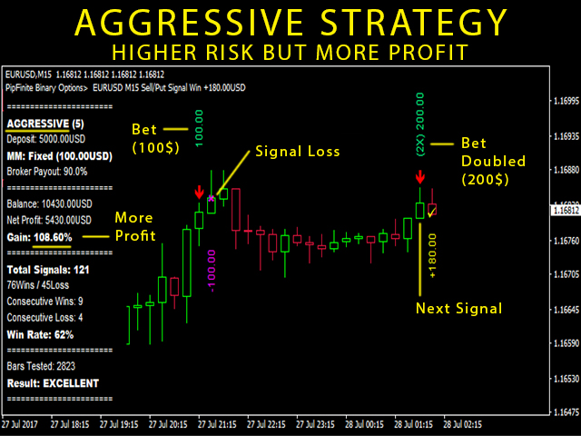 How to win in binary options charts jargon