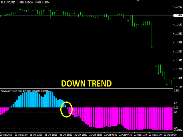 Buy the 'Stochastic Trend Bars' Technical Indicator for MetaTrader 4 in MetaTrader Market