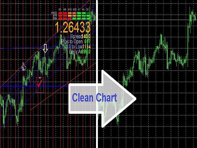 Clean Chart MT5