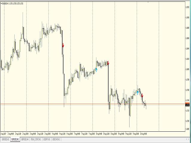 MAS Indicator