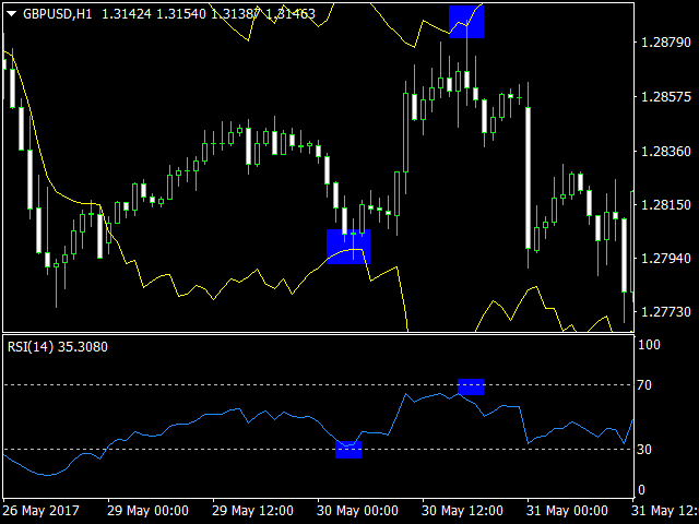 RSI converter percent to price MT5