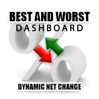 Best And Worst Dashboard