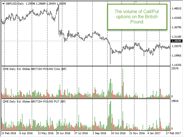 Buy the 'CME Daily Bulletin Real Volume MT4' Technical