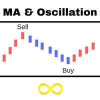 MA And Oscillation