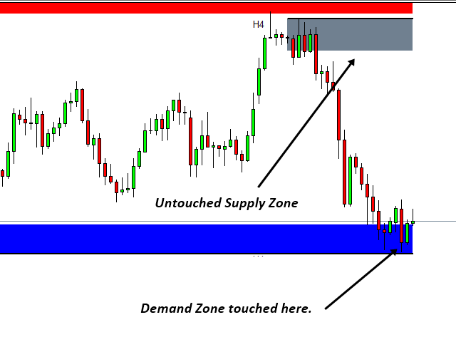 Buy the 'Mean Reversion Supply Demand MT4' Technical