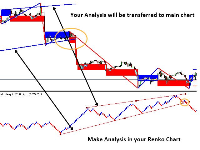 Cipla Technical Analysis Metatrader 5 Renko Chart – Moto S İstanbul