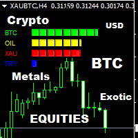 All Currency Strength Meter Crypto Exotic Metals