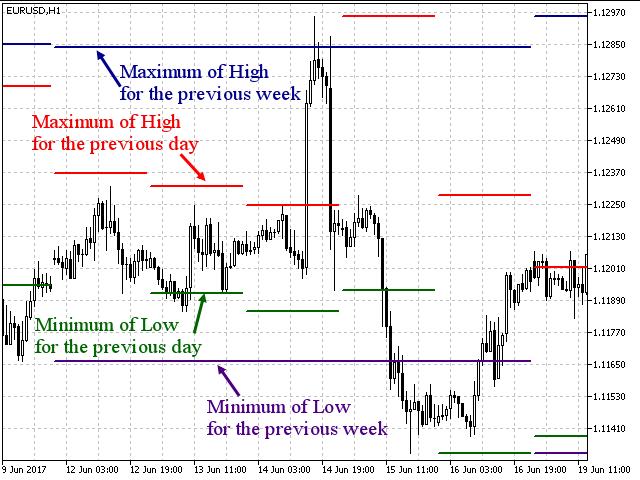 Multi Price Line Indicator