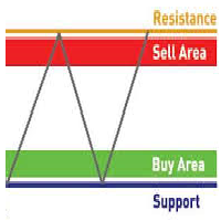 Support and Resistance Scoreboard