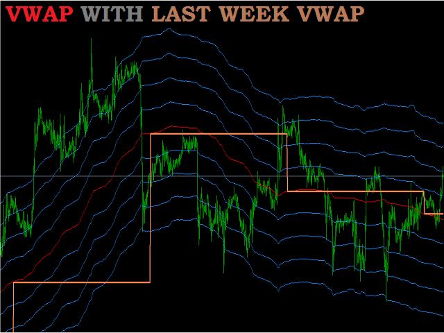 Buy the 'VWAP Dynamic Indicator' Technical Indicator for MetaTrader