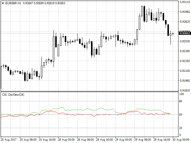 Currency Strength Index Oscillator