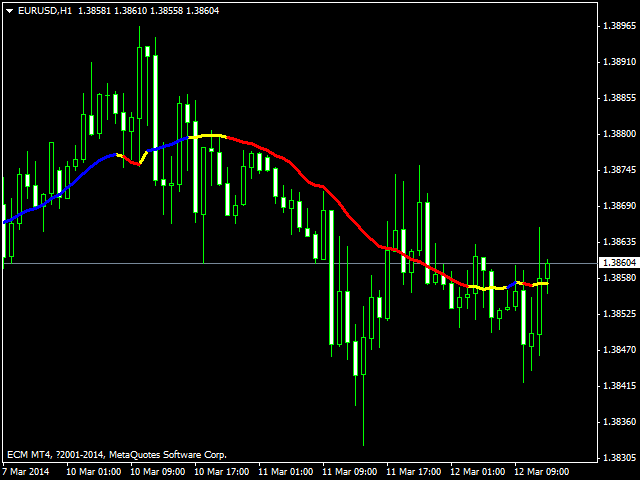 Forex gme