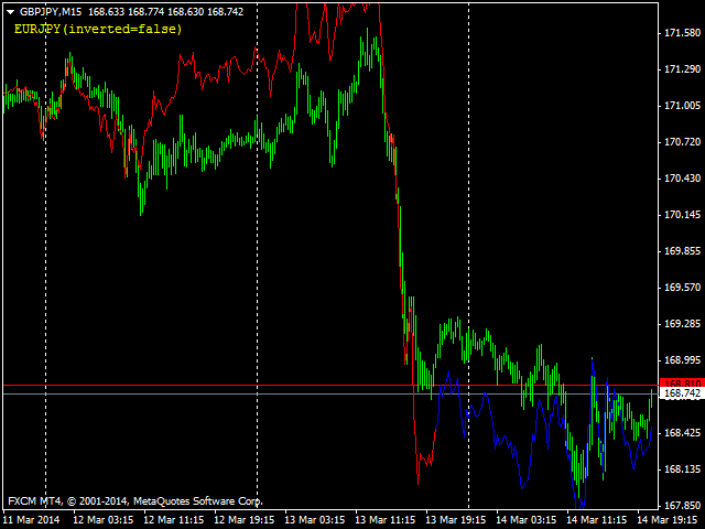 Pair Divergence Overlay