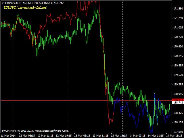 Forex overlay trading, make money selling photos