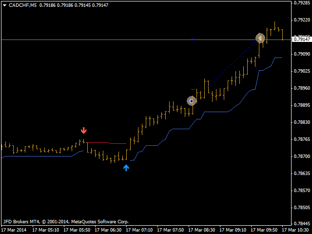 Top-Rated, Most Recommended MetaTrader 4 and MetaTrader 5 MQL5