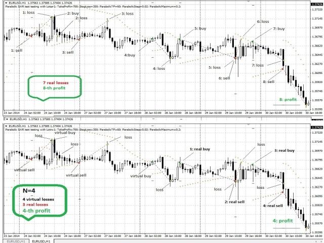 Statistic Trader Demo