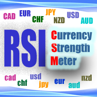 RSI Currency Strength Meter