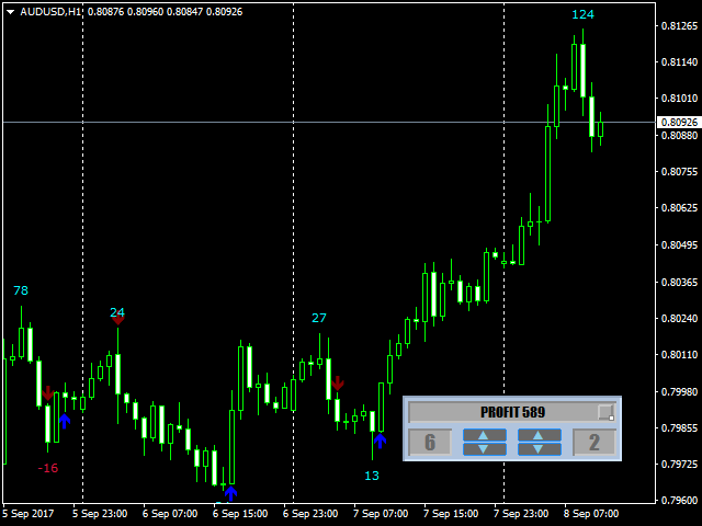 Download the 'Magneto Reverse Signal Free' Technical Indicator for
