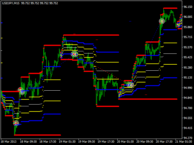 Fibo Channel USDJPY