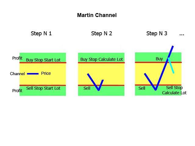 Martin Channel