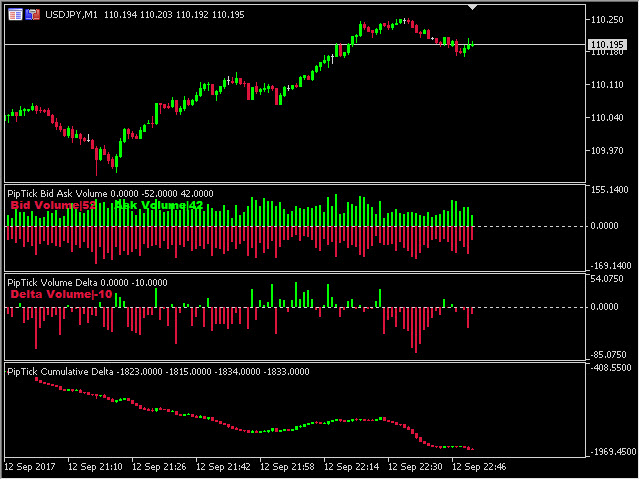 Buy The Piptick Cumulative Delta Mt5 Technical Indicator For