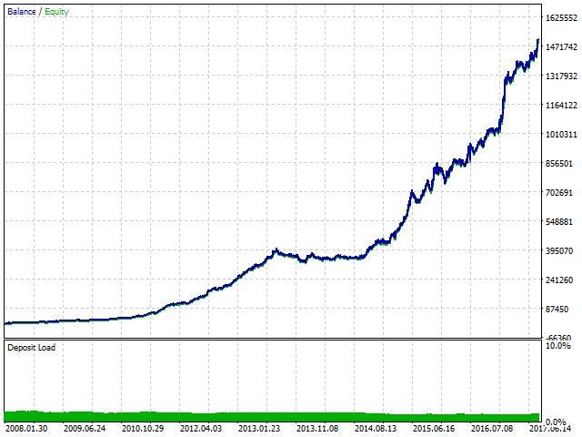 Short Trend EURUSD