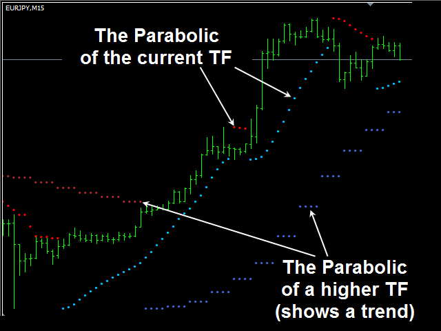 Download the 'Double Parabolic MTF free' Technical Indicator