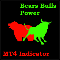 Bears Bulls Power Histograms