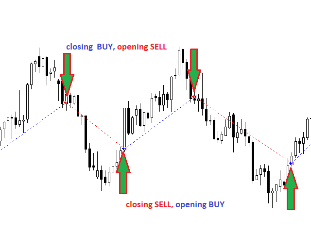 Trend daily trader