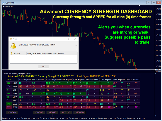 Advanced Dashboard for Currency Strength and Speed