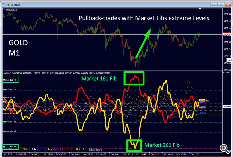 Pullback-trades