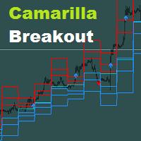 Camarilla Breakout