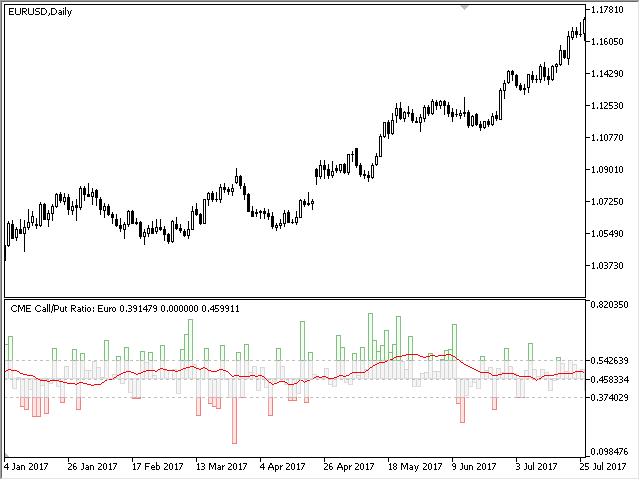 CME CallPut Option Ratio MT5