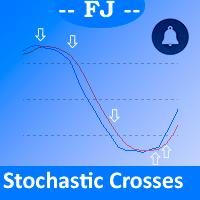 FJ Stochastic Alerts
