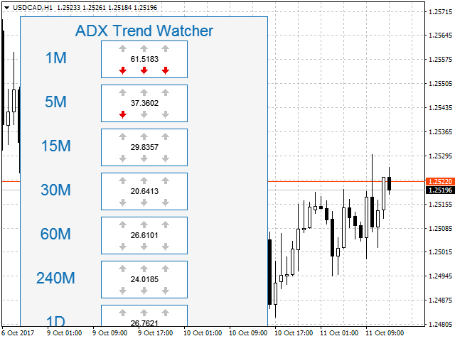 ADX Trend Watcher